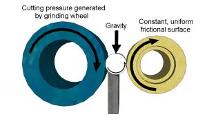 centreless grinding process