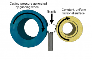 centreless grinding process